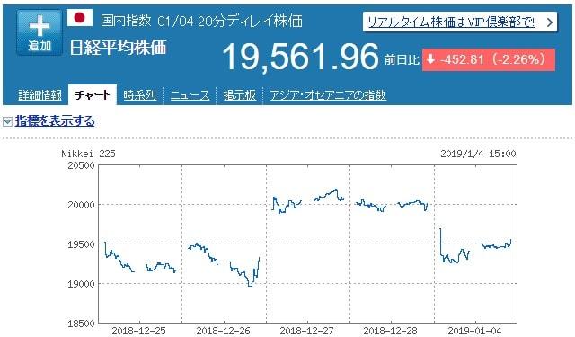 ウェルスナビ - 2019/1/5の日経平均株価