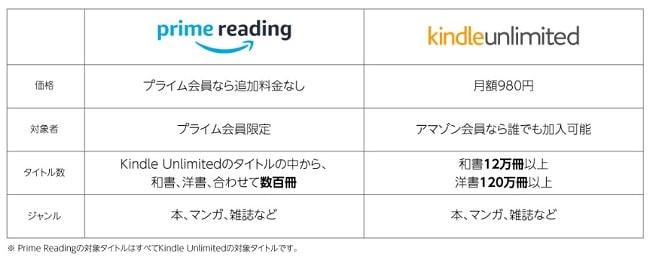 Amazonプライム - プライムリーディングとunlimitedの違い
