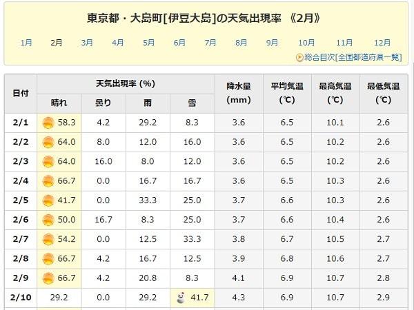 天気出現率 - 東京都の2月の天気出現率