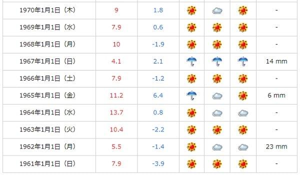 goo天気 - 東京の過去の1月1日の天気